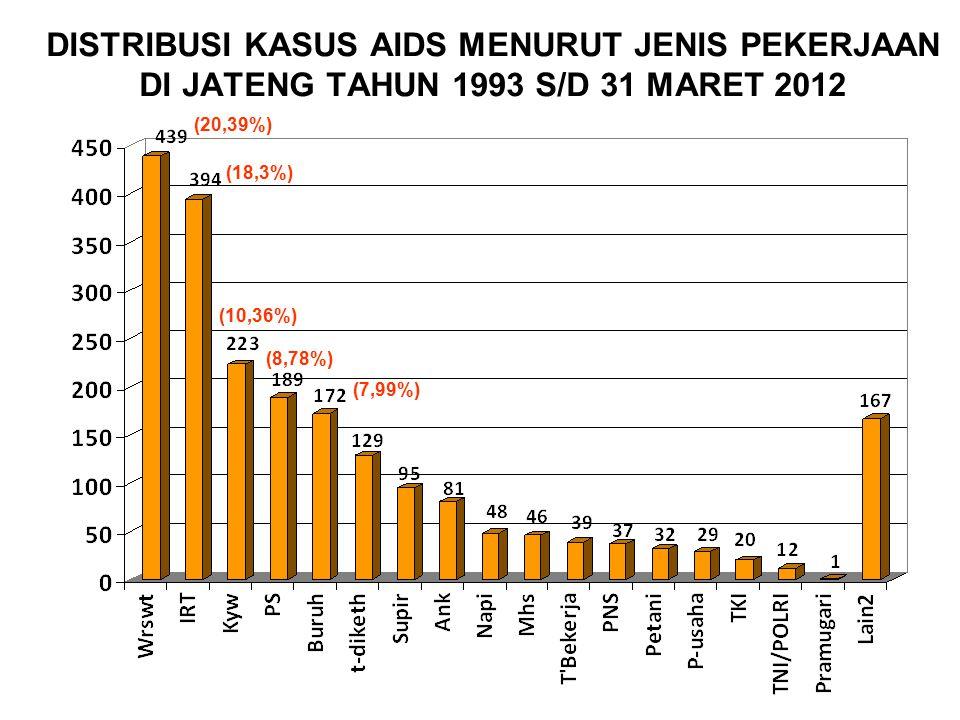 DISTRIBUSI KASUS AIDS MENURUT JENIS PEKERJAAN DI JATENG TAHUN 1993 S/D 31 MARET 2012 (20,39%) (18,3%) (10,36%) (8,78%) (7,99%)