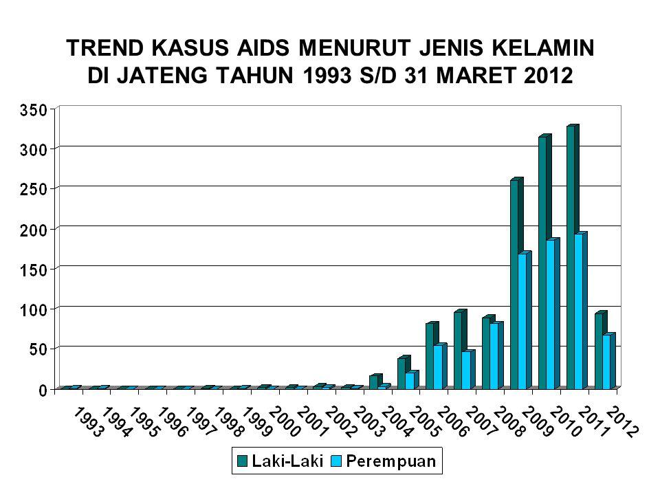 TREND KASUS AIDS MENURUT JENIS KELAMIN DI JATENG TAHUN 1993 S/D 31 MARET 2012