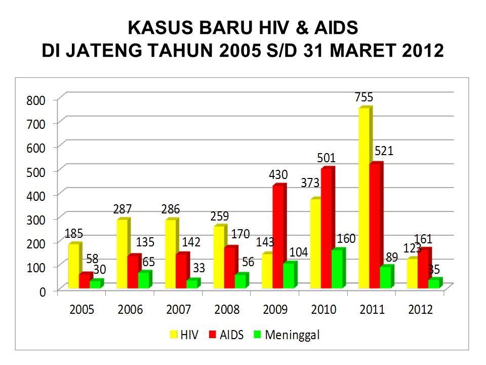 KASUS BARU HIV & AIDS DI JATENG TAHUN 2005 S/D 31 MARET 2012