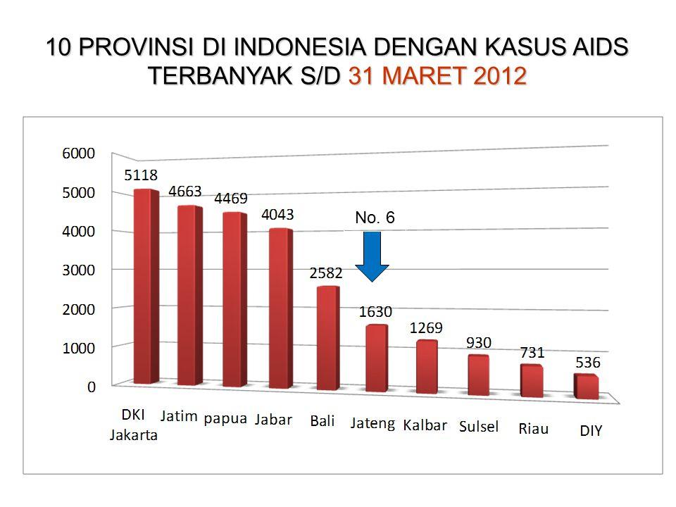 10 PROVINSI DI INDONESIA DENGAN KASUS AIDS TERBANYAK S/D 31 MARET 2012 No. 7 No. 6