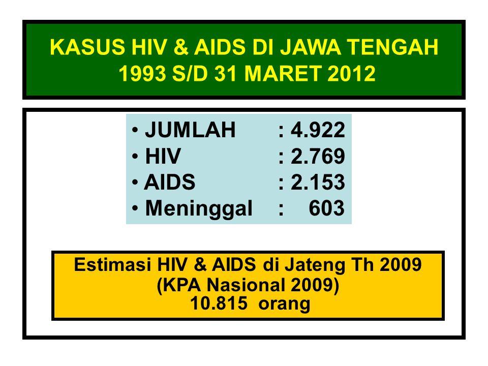 KASUS HIV & AIDS DI JAWA TENGAH 1993 S/D 31 MARET 2012 JUMLAH: 4.922 HIV: 2.769 AIDS: 2.153 Meninggal: 603 Estimasi HIV & AIDS di Jateng Th 2009 (KPA Nasional 2009) 10.815 orang