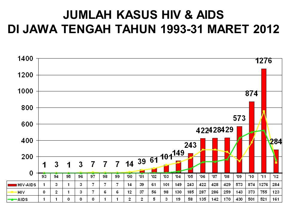 JUMLAH KASUS HIV & AIDS DI JAWA TENGAH TAHUN 1993-31 MARET 2012