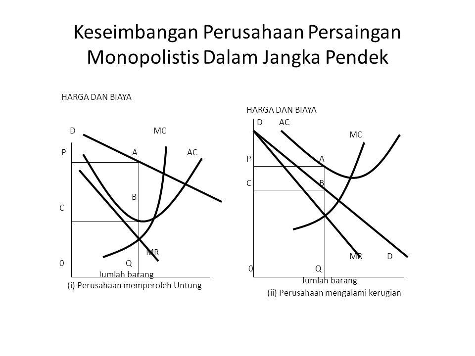 Keseimbangan Dalam Pasar Persaingan Monopolistis Pengaruh dari persaingan monopolistis terhadap corak permintaan, dimana kurva permintaan tidak bersif