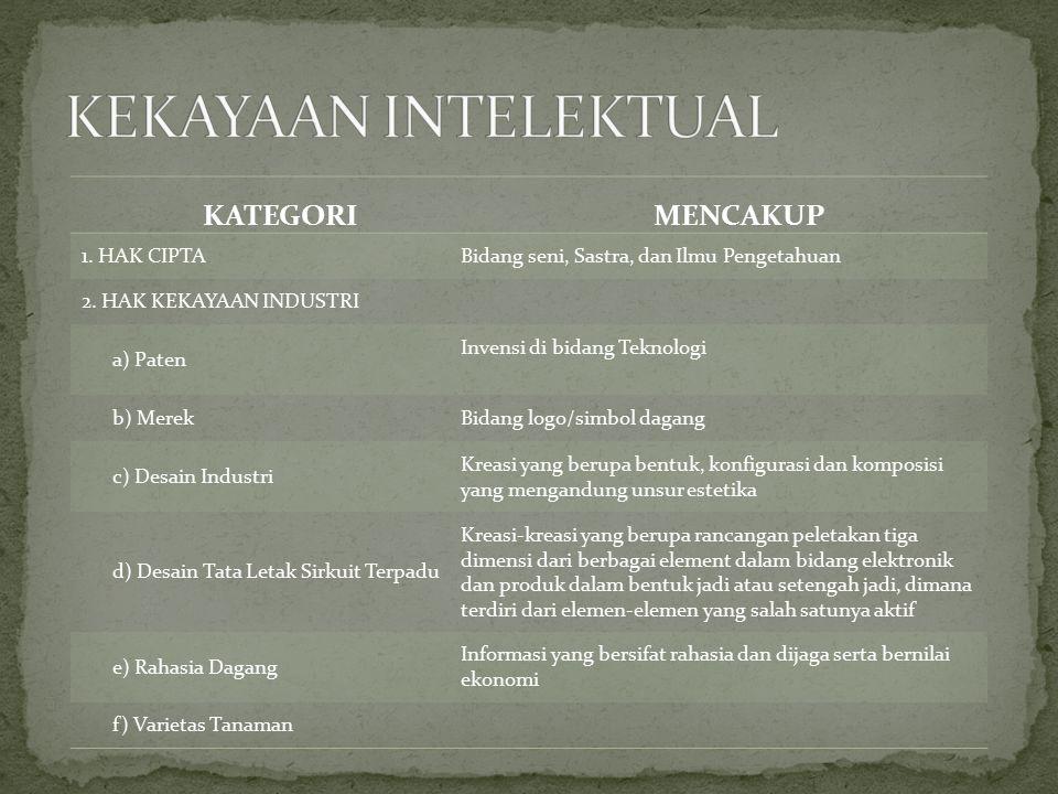 KATEGORIMENCAKUP 1. HAK CIPTABidang seni, Sastra, dan Ilmu Pengetahuan 2. HAK KEKAYAAN INDUSTRI a) Paten Invensi di bidang Teknologi b) MerekBidang lo