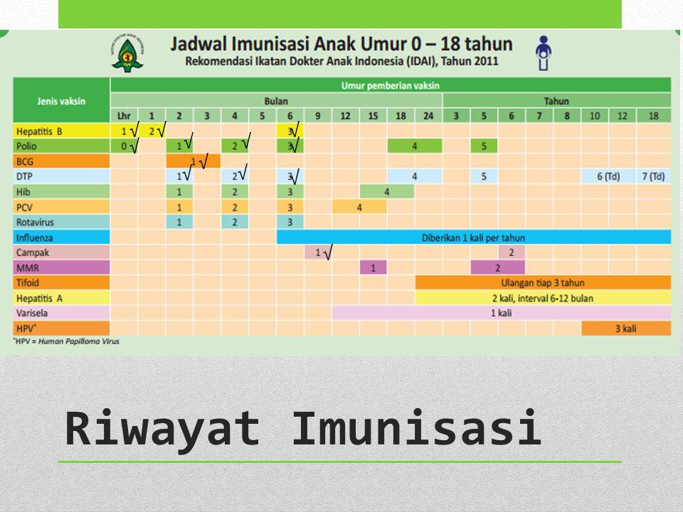 Riwayat Imunisasi √√√ √ √√ √ √ √ √ √ √