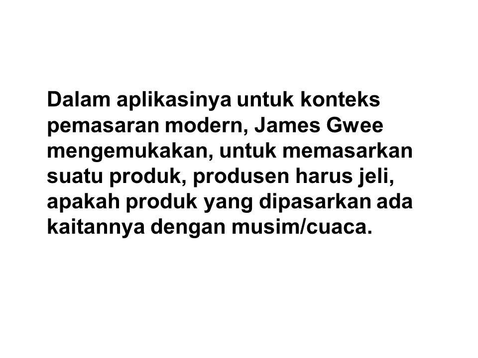 Dalam aplikasinya untuk konteks pemasaran modern, James Gwee mengemukakan, untuk memasarkan suatu produk, produsen harus jeli, apakah produk yang dipa