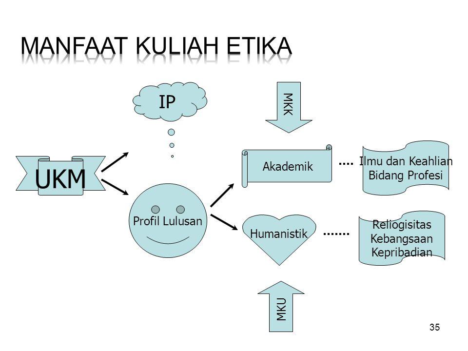 35 UKM Profil Lulusan IP Akademik Humanistik Ilmu dan Keahlian Bidang Profesi Reliogisitas Kebangsaan Kepribadian MKK MKU