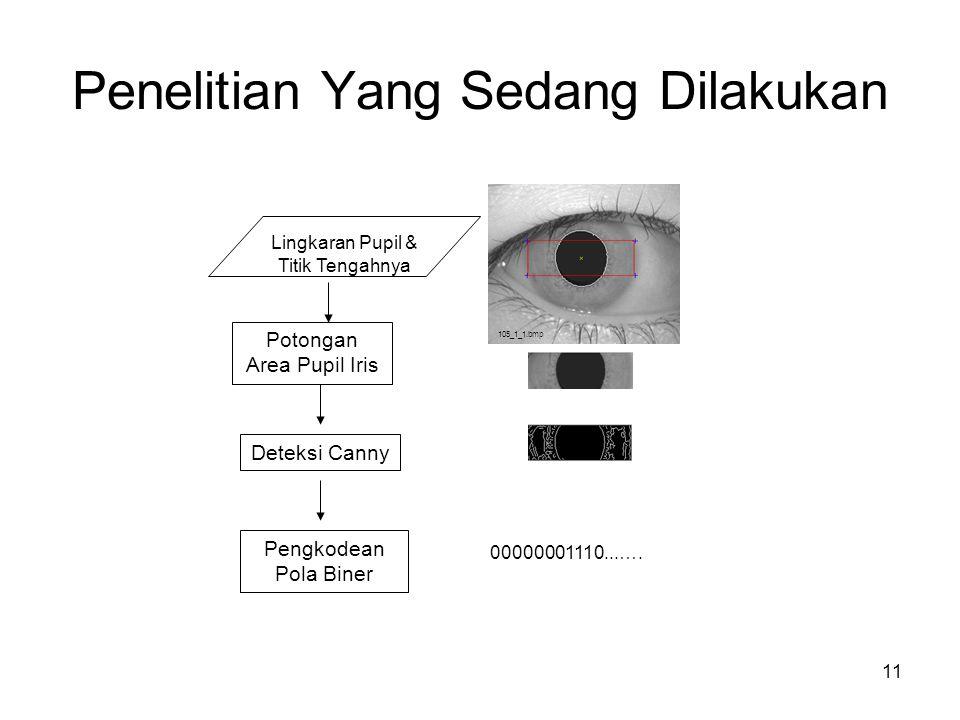 11 Lingkaran Pupil & Titik Tengahnya Potongan Area Pupil Iris Deteksi Canny Pengkodean Pola Biner 105_1_1.bmp 00000001110...….
