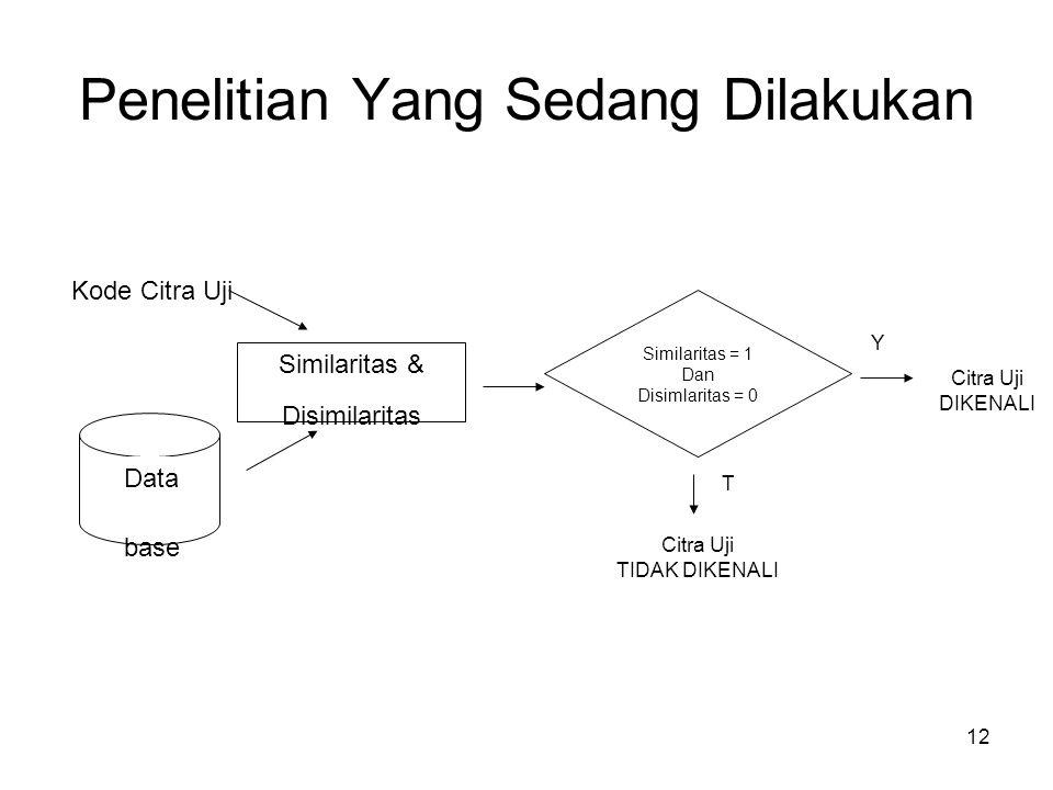 12 Data base Kode Citra Uji Similaritas & Disimilaritas Similaritas = 1 Dan Disimlaritas = 0 Y T Citra Uji DIKENALI Citra Uji TIDAK DIKENALI Penelitian Yang Sedang Dilakukan