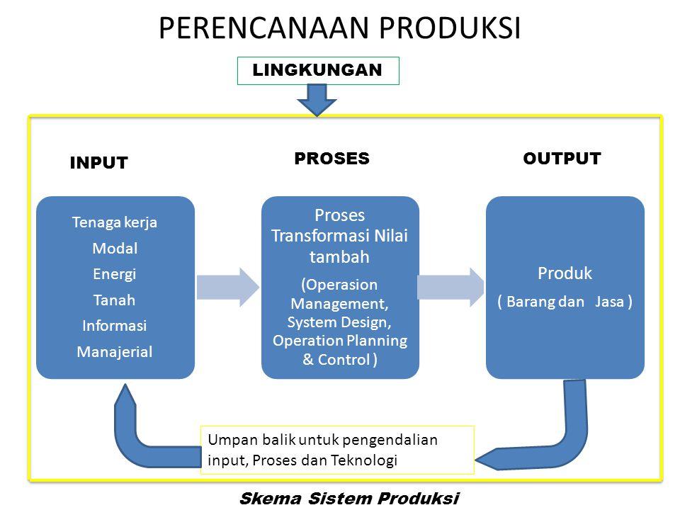 PERENCANAAN PRODUKSI Tenaga kerja Modal Energi Tanah Informasi Manajerial Proses Transformasi Nilai tambah (Operasion Management, System Design, Opera