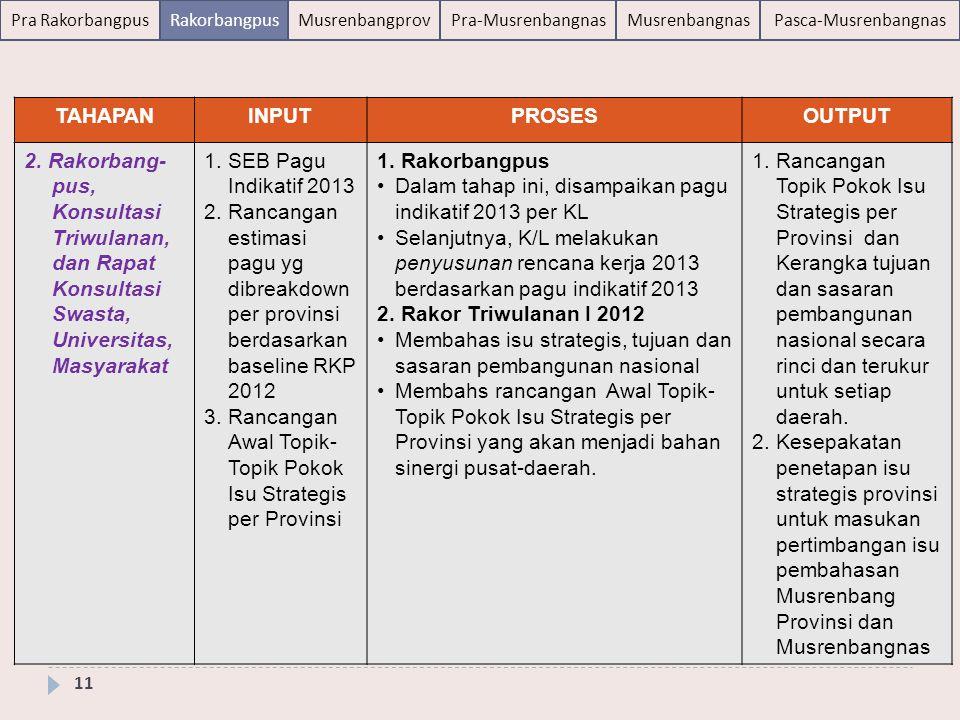 Pra RakorbangpusRakorbangpusMusrenbangprovPra-MusrenbangnasMusrenbangnasPasca-Musrenbangnas 11 TAHAPANINPUTPROSESOUTPUT 2. Rakorbang- pus, Konsultasi