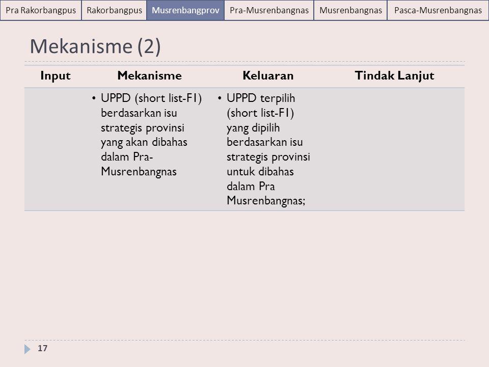 Pra RakorbangpusRakorbangpusMusrenbangprovPra-MusrenbangnasMusrenbangnasPasca-Musrenbangnas Jadwal Penyelenggaraan 18  Jawa Tengah:Minggu I April 2012 (Surat Gubernur Jawa Tengah tanggal 30 Des 2011)  Sumatera Utara: Minggu April 2012