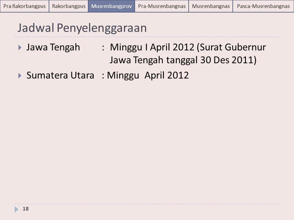 Pra-Musrenbangnas Trilateral Desks: 16-20 April 2012 (Bappenas) Paparan Hasil: 25 April 2012 (Bidakara tentatif) 19