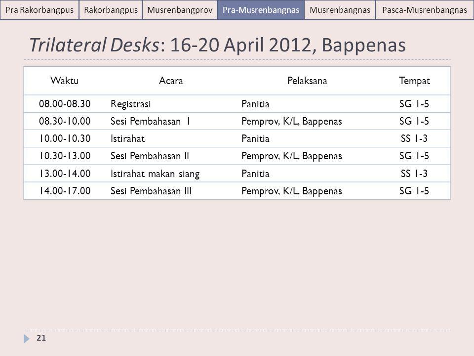 Pra RakorbangpusRakorbangpusMusrenbangprovPra-MusrenbangnasMusrenbangnasPasca-Musrenbangnas Trilateral Desks: 16-20 April 2012, Bappenas 21 WaktuAcara