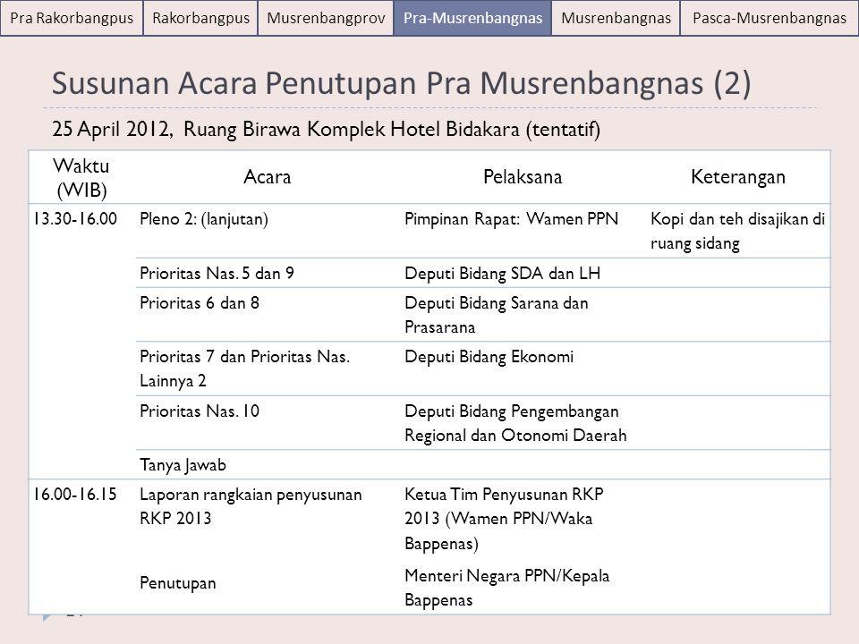 Musrenbangnas 26 April 2012 25