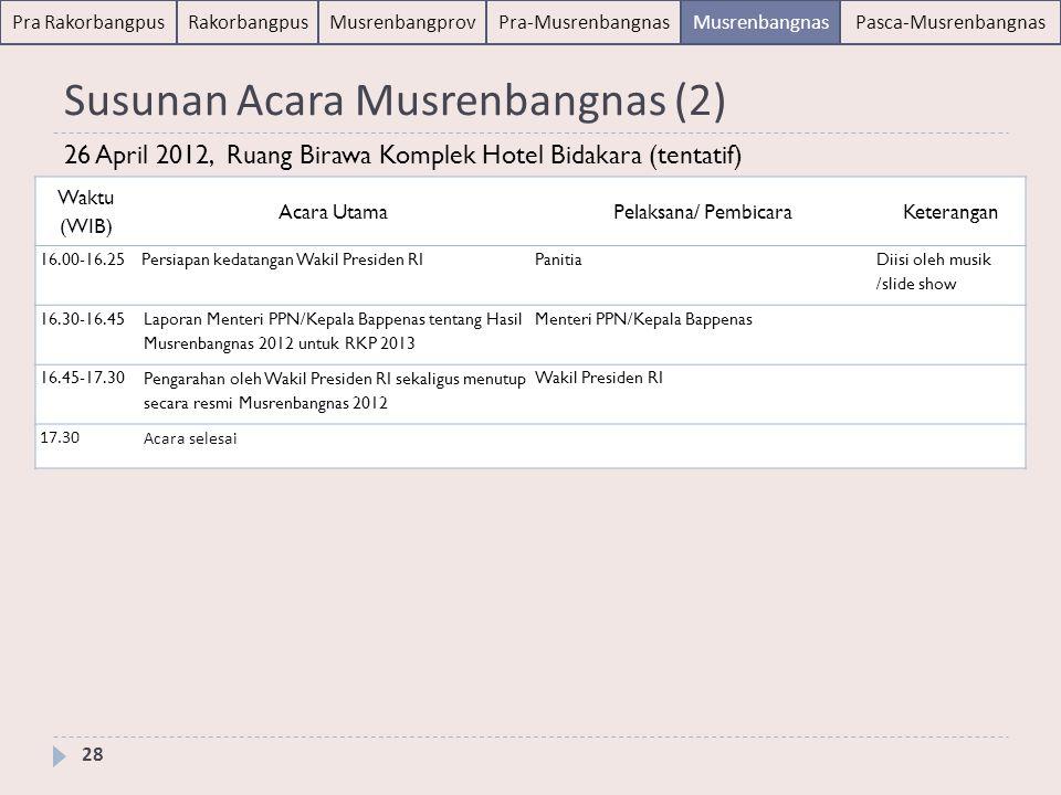 Pasca-Musrenbangnas 30 April 2012 29