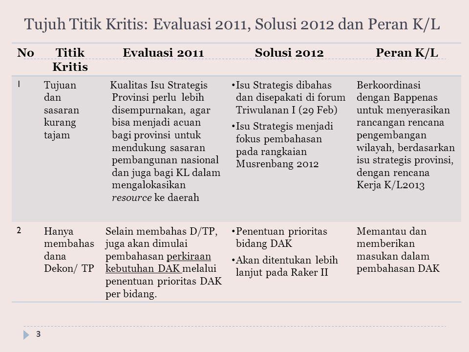 Tujuh Titik Kritis: Evaluasi 2011, Solusi 2012 dan Peran K/L 3 NoTitik Kritis Evaluasi 2011Solusi 2012Peran K/L 1 Tujuan dan sasaran kurang tajam Kual
