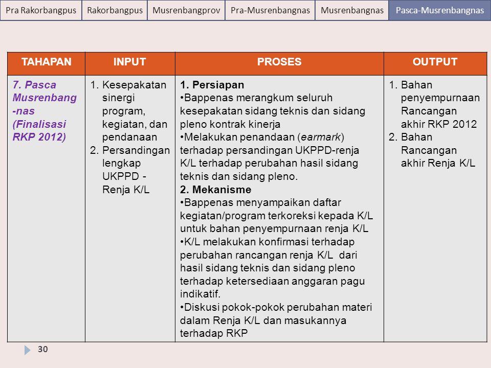 Pra RakorbangpusRakorbangpusMusrenbangprovPra-MusrenbangnasMusrenbangnasPasca-Musrenbangnas Susunan Acara 31 WaktuAcaraPelaksana 09.00 – 09.30Registrasi Direktorat Teknis Bappenas di meja masing-masing Panitia 09.30 – 12.00Proses verifikasi Renja K/LK/L dan Direktorat Teknis Bappenas 30 April 2012, Bappenas