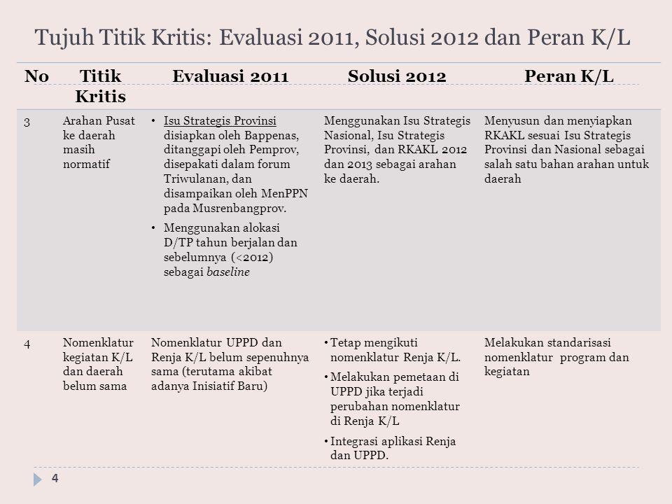 Tujuh Titik Kritis: Evaluasi 2011, Solusi 2012 dan Peran K/L 4 NoTitik Kritis Evaluasi 2011Solusi 2012Peran K/L 3Arahan Pusat ke daerah masih normatif