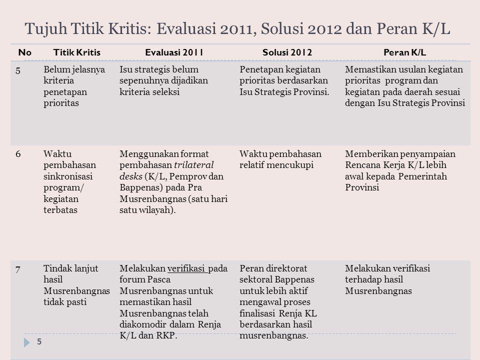 Tujuh Titik Kritis: Evaluasi 2011, Solusi 2012 dan Peran K/L 5 NoTitik KritisEvaluasi 2011Solusi 2012Peran K/L 5Belum jelasnya kriteria penetapan prio
