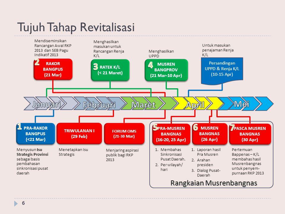 Tujuh Tahap Revitalisasi (Plus P4B) 7 PRA-RAKOR BANGPUS (<21 Mar) Menyusun Isu Strategis Provinsi sebagai basis pembahasan sinkronisasi pusat daerah TRIWULANAN I (29 Feb) Menetapkan Isu Strategis RAKOR BANGPUS (21 Mar) Mendiseminsikan Rancangan Awal RKP 2013 dan SEB Pagu Indikatif 2013 RATEK K/L (< 21 Maret) Menghasilkan masukan untuk Rancangan Renja K/L MUSREN BANGPROV (21 Mar-10 Apr) MUSREN BANGPROV (21 Mar-10 Apr) Menghasilkan UPPD Persandingan UPPD & Renja K/L (10-15 Apr) Untuk masukan penajaman Renja K/L PRA-MUSREN BANGNAS (16-20, 25 Apr) 1.Membahas Sinkronisasi Pusat Daerah.