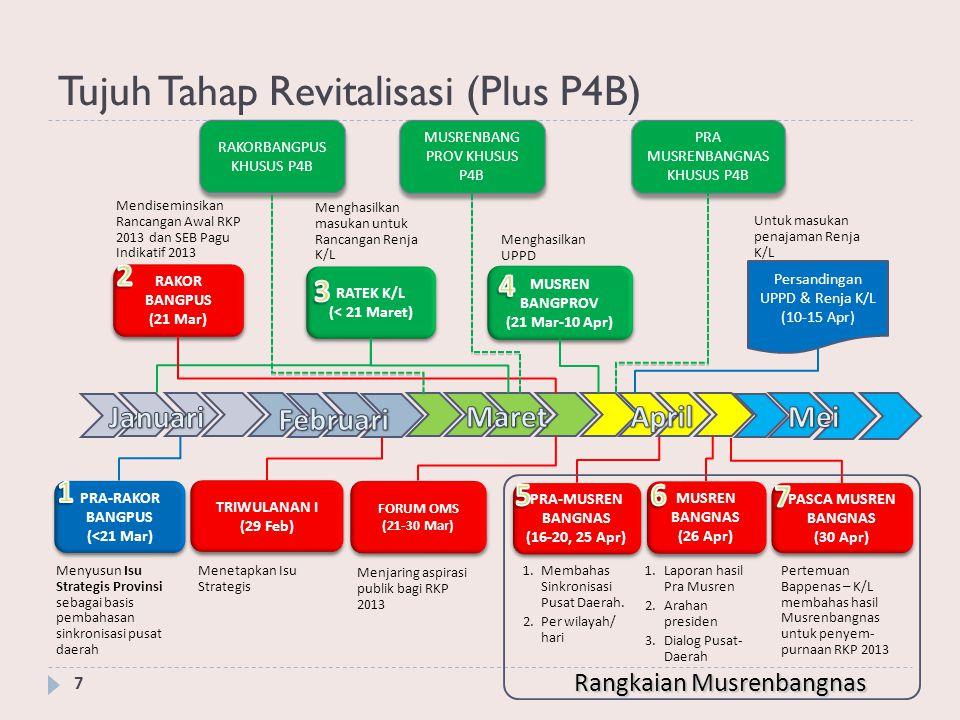 Tujuh Tahap Revitalisasi (Plus P4B) 7 PRA-RAKOR BANGPUS (<21 Mar) Menyusun Isu Strategis Provinsi sebagai basis pembahasan sinkronisasi pusat daerah T