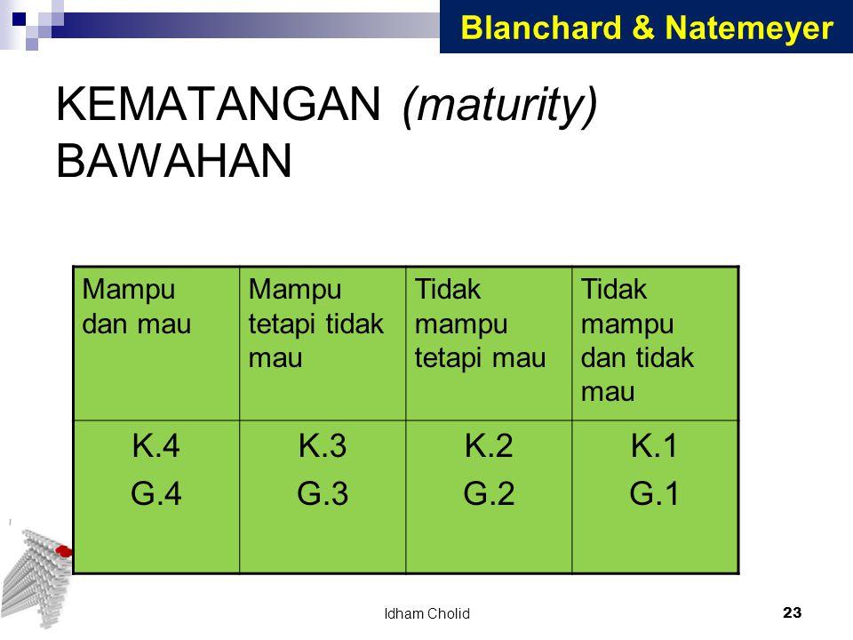 KEMATANGAN (maturity) BAWAHAN Mampu dan mau Mampu tetapi tidak mau Tidak mampu tetapi mau Tidak mampu dan tidak mau K.4 G.4 K.3 G.3 K.2 G.2 K.1 G.1 Bl
