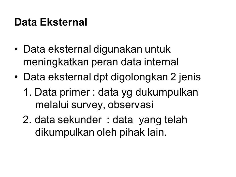 Data Eksternal Data eksternal digunakan untuk meningkatkan peran data internal Data eksternal dpt digolongkan 2 jenis 1. Data primer : data yg dukumpu