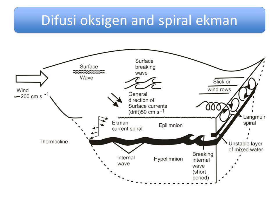 Difusi oksigen and spiral ekman
