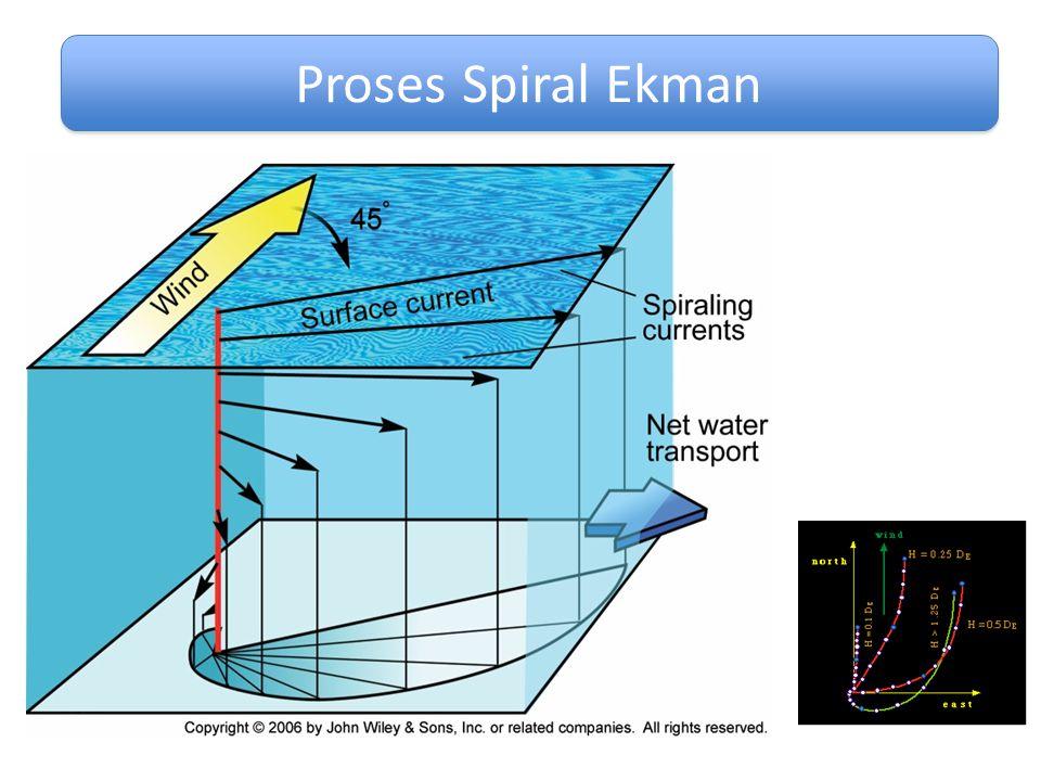Proses Spiral Ekman