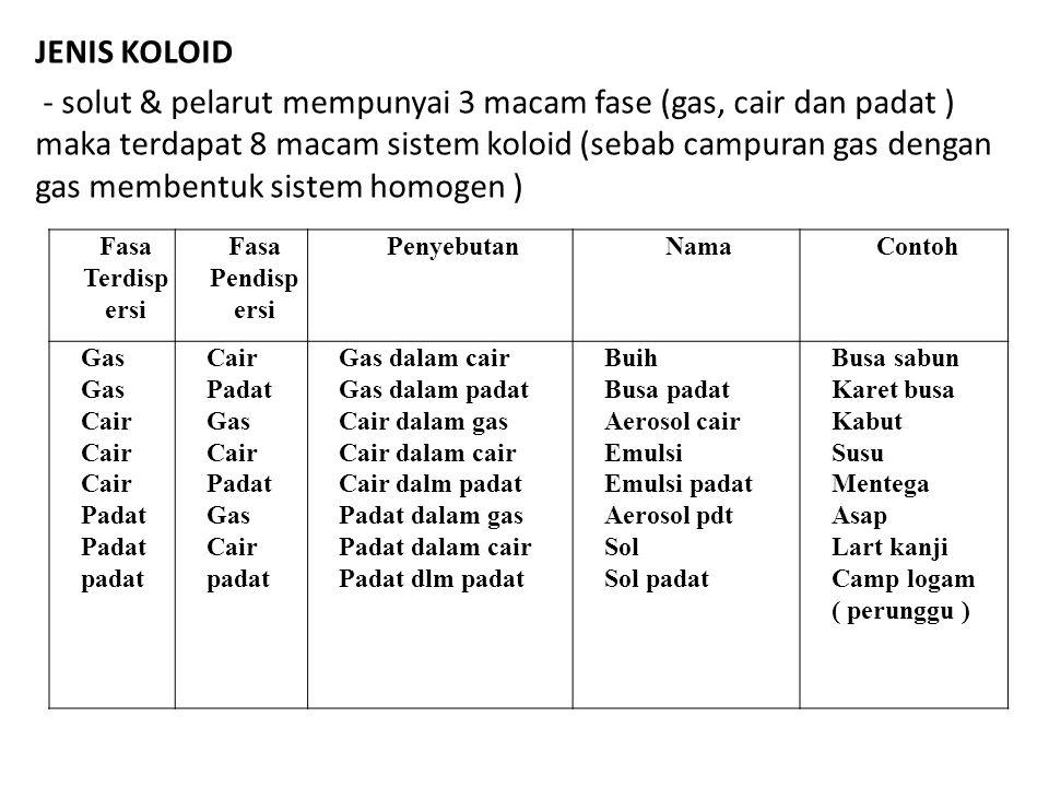 JENIS KOLOID - solut & pelarut mempunyai 3 macam fase (gas, cair dan padat ) maka terdapat 8 macam sistem koloid (sebab campuran gas dengan gas memben