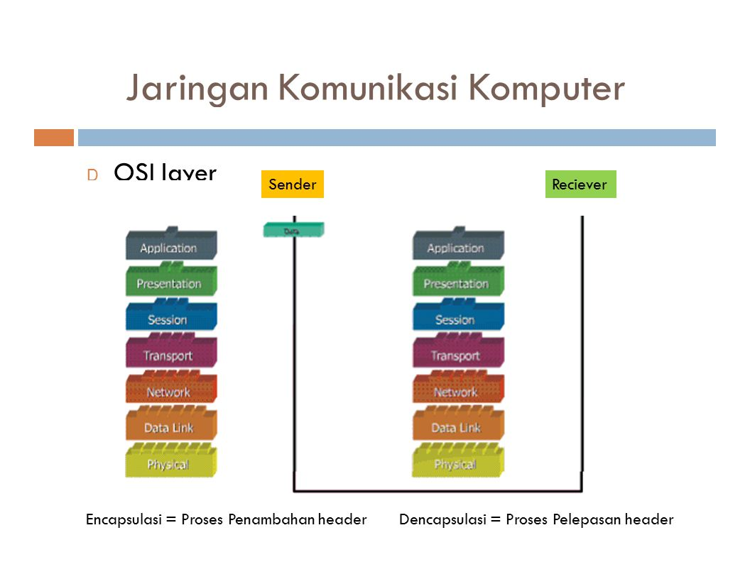 Jaringan Komunikasi Komputer D OSI layer SenderReciever Encapsulasi = Proses Penambahan headerDencapsulasi = Proses Pelepasan header