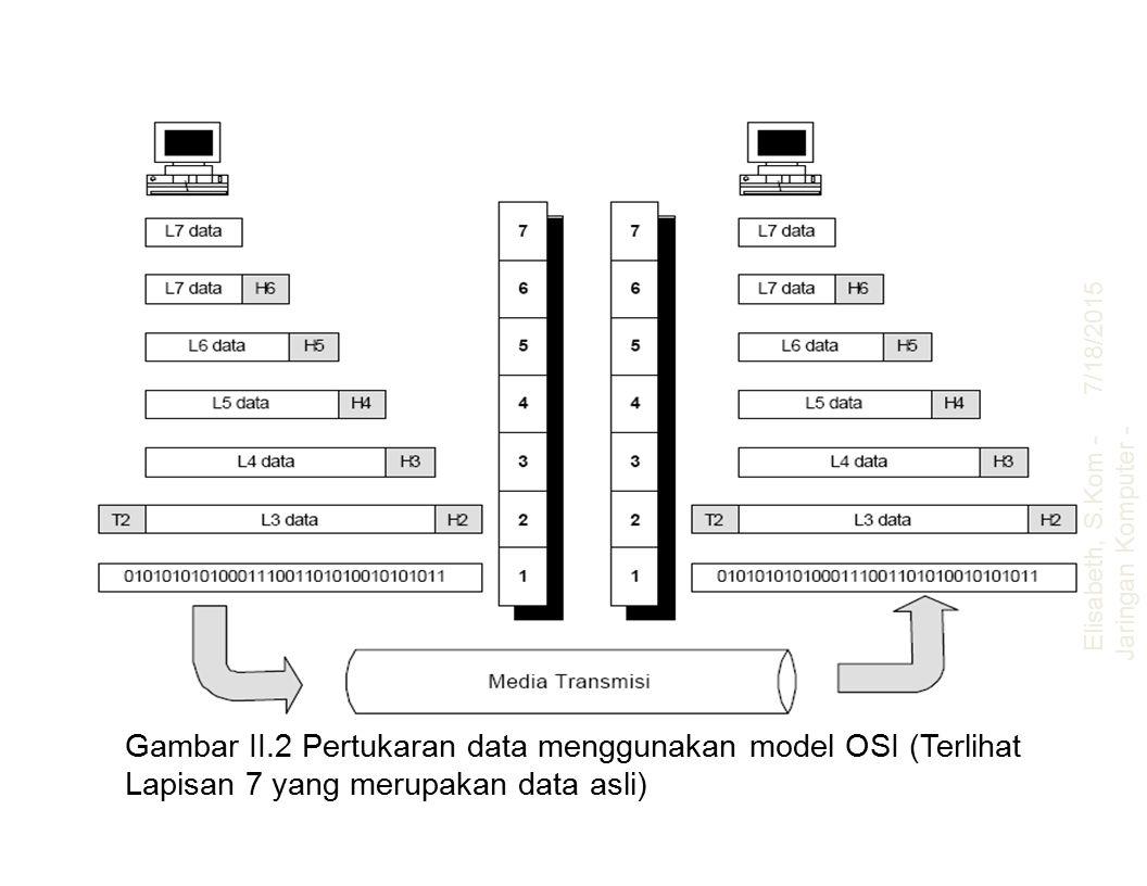 Gambar II.2 Pertukaran data menggunakan model OSI (Terlihat Lapisan 7 yang merupakan data asli) 7/18/2015 Elisabeth, S.Kom - Jaringan Komputer - UAJM