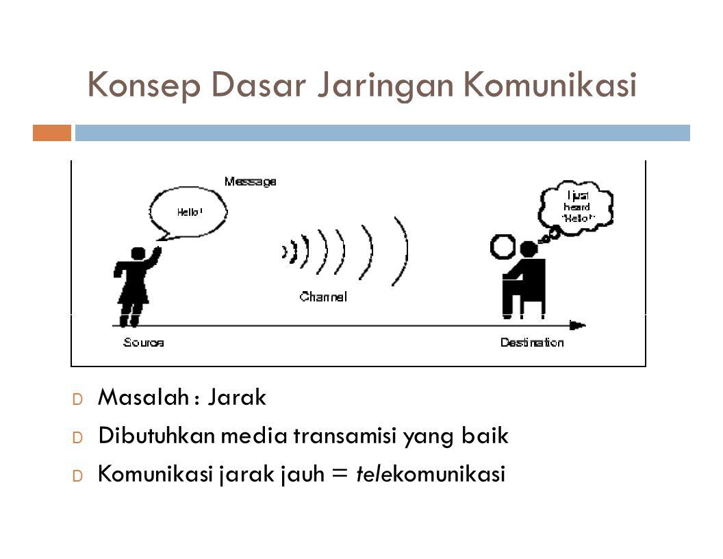 Konsep Dasar Jaringan Komunikasi D Masalah : Jarak D Dibutuhkan media transamisi yang baik D Komunikasi jarak jauh = telekomunikasi
