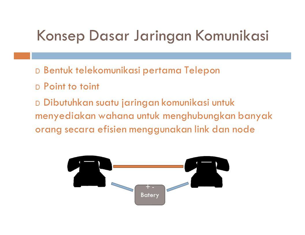Konsep Dasar Jaringan Komunikasi D Bentuk telekomunikasi pertama Telepon D Point to toint D Dibutuhkan suatu jaringan komunikasi untuk menyediakan wah