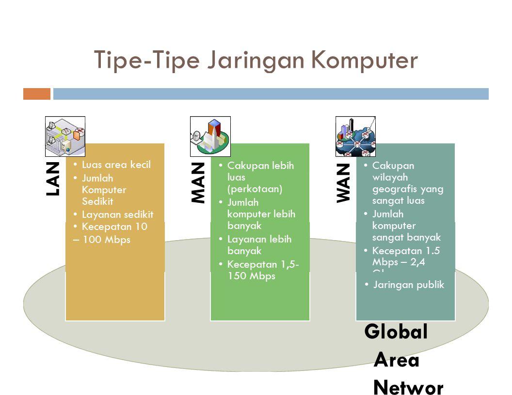 Tipe-Tipe Jaringan Komputer LAN Luas area kecil Jumlah Komputer Sedikit Layanan sedikit Kecepatan 10 – 100 Mbps M AN Cakupan lebih luas (perkotaan) Ju
