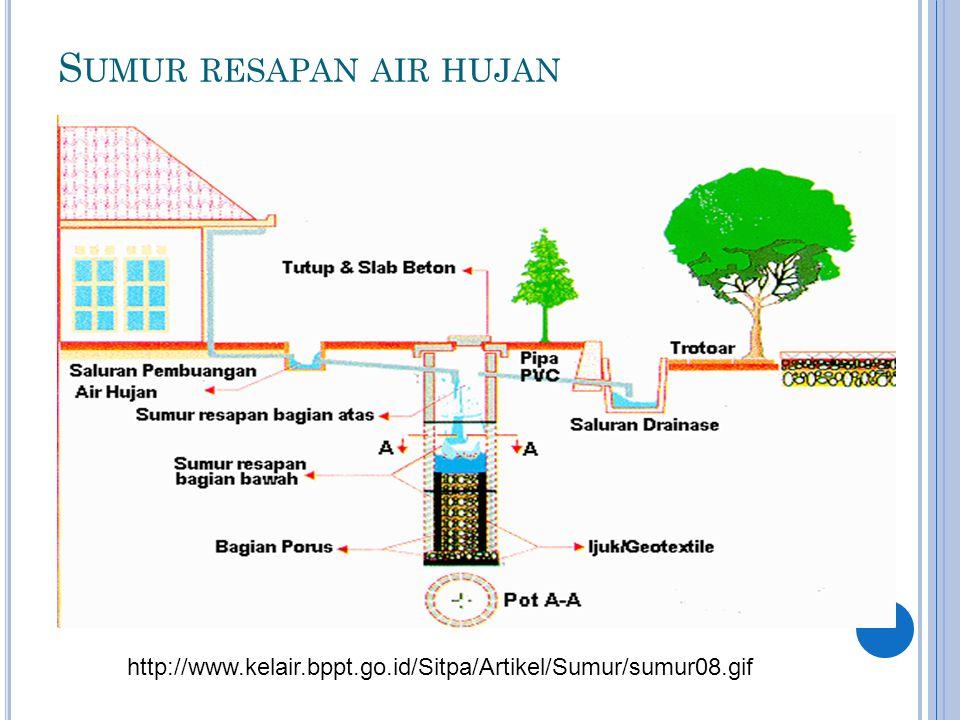 S UMUR RESAPAN AIR HUJAN http://www.kelair.bppt.go.id/Sitpa/Artikel/Sumur/sumur08.gif