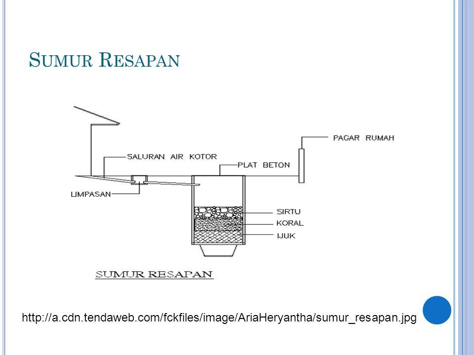 S UMUR R ESAPAN http://a.cdn.tendaweb.com/fckfiles/image/AriaHeryantha/sumur_resapan.jpg