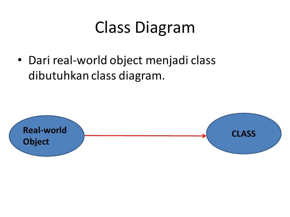 Class Diagram Dari real-world object menjadi class dibutuhkan class diagram. Real-world Object CLASS