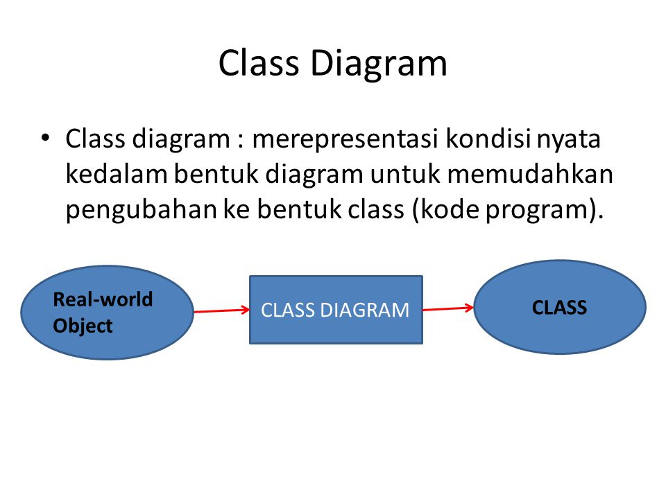 Class Diagram Class diagram : merepresentasi kondisi nyata kedalam bentuk diagram untuk memudahkan pengubahan ke bentuk class (kode program).