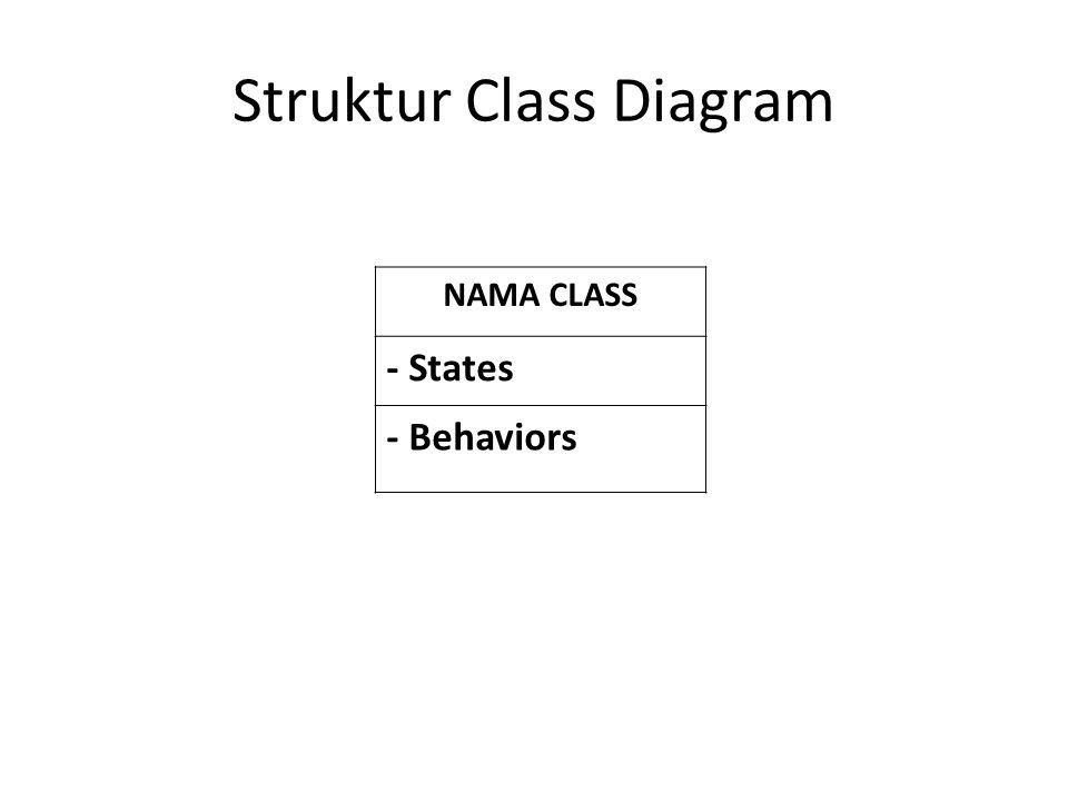 Struktur Class Diagram NAMA CLASS - States - Behaviors