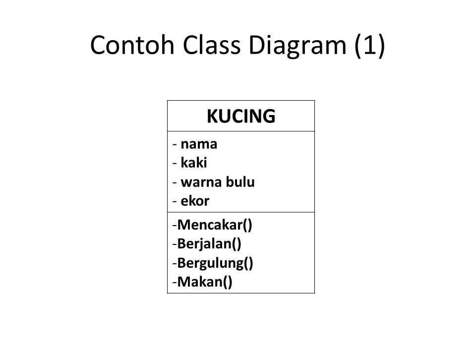 Contoh Class Diagram (1) KUCING - nama - kaki - warna bulu - ekor -Mencakar() -Berjalan() -Bergulung() -Makan()