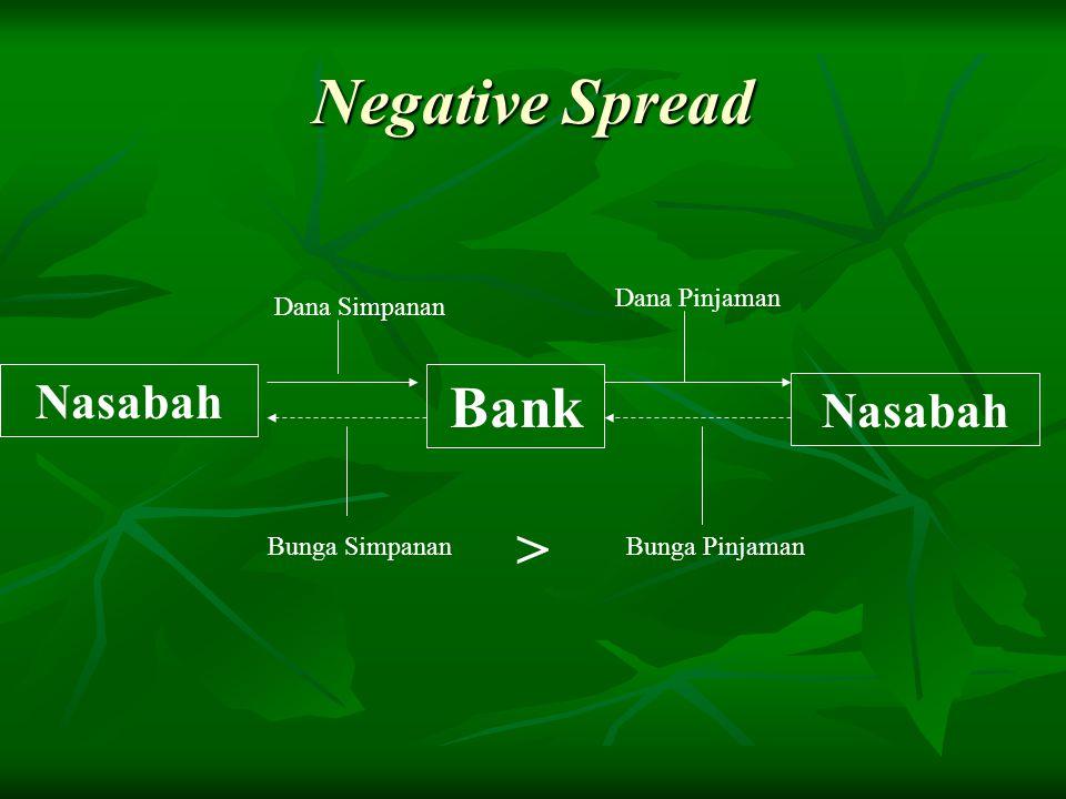 Negative Spread Nasabah Bank Nasabah Dana Simpanan Dana Pinjaman Bunga SimpananBunga Pinjaman >