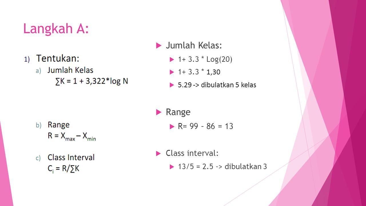 Langkah A:  Jumlah Kelas:  1+ 3.3 * Log(20)  1+ 3.3 * 1,30  5.29 -> dibulatkan 5 kelas  Range  R= 99 – 86 = 13  Class interval:  13/5 = 2.5 ->