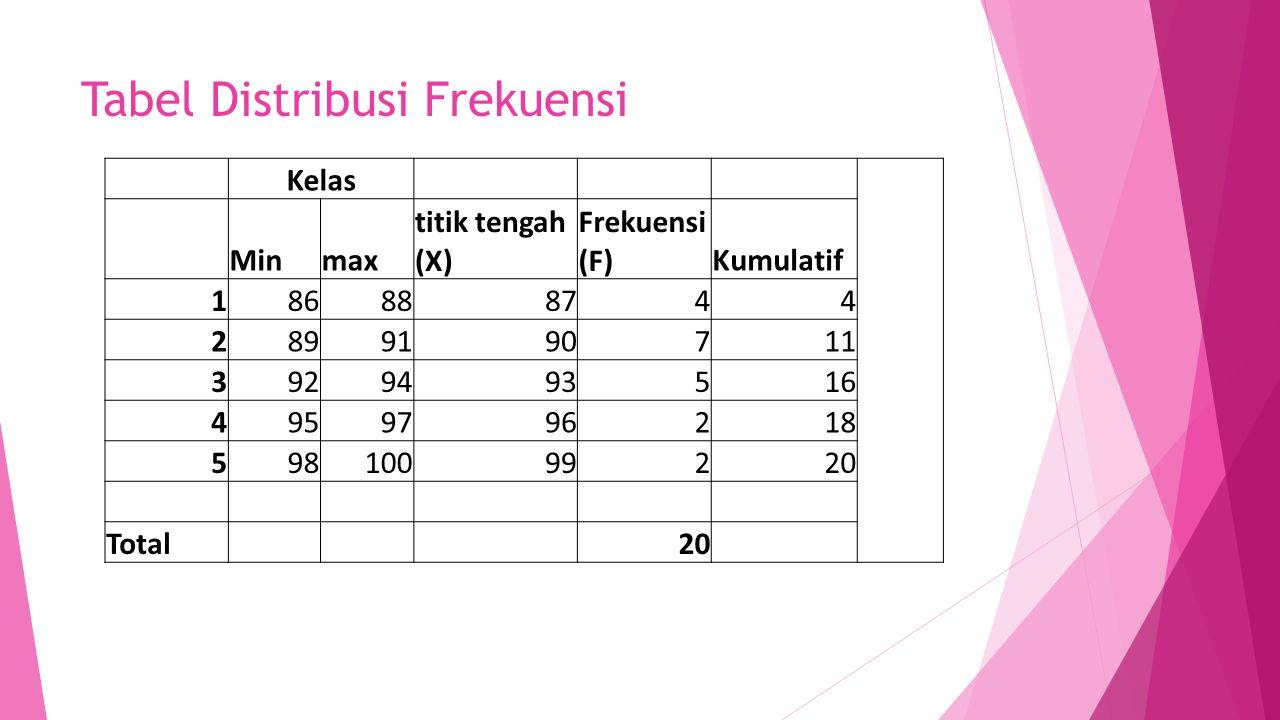 Tabel Distribusi Frekuensi Kelas Minmax titik tengah (X) Frekuensi (F)Kumulatif 186888744 2899190711 3929493516 4959796218 59810099220 Total 20