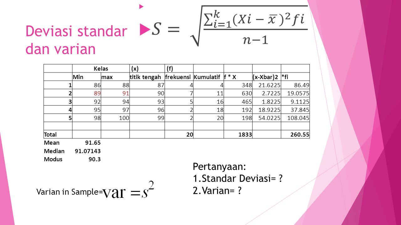 Deviasi standar dan varian Kelas (x) (f) Minmaxtitik tengahfrekuensiKumulatiff * X(x-Xbar)2*fi 18688874434821.622586.49 28991907116302.722519.0575 392