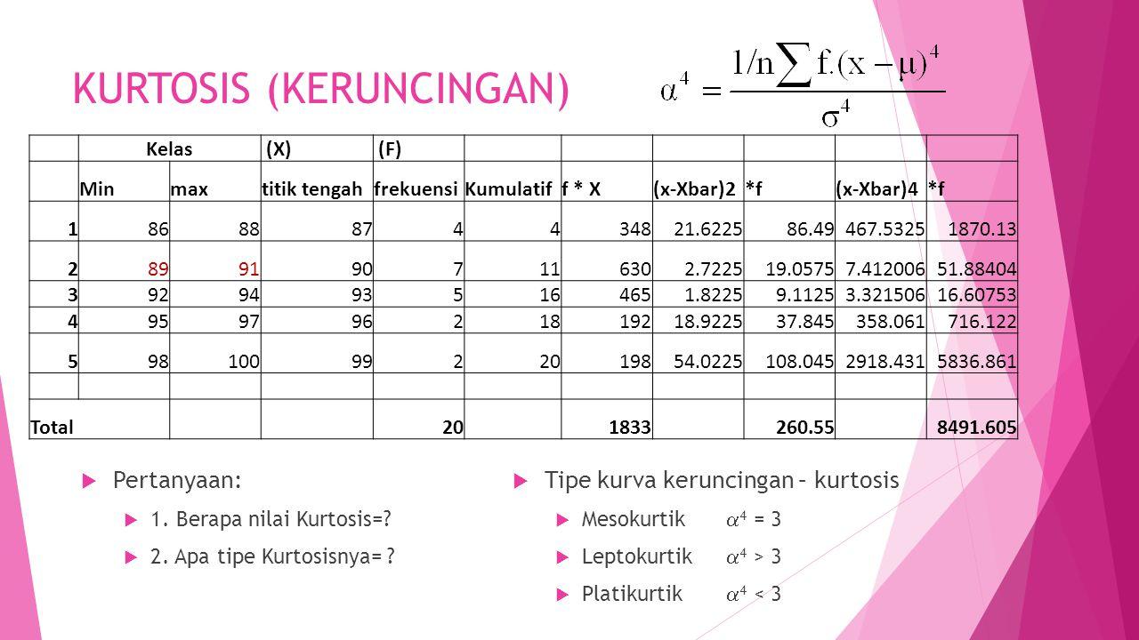 KURTOSIS (KERUNCINGAN) Kelas (X) (F) Minmaxtitik tengahfrekuensiKumulatiff * X(x-Xbar)2*f(x-Xbar)4*f 18688874434821.622586.49467.53251870.13 289919071