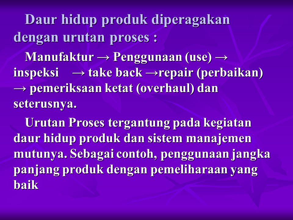 Daur hidup produk diperagakan dengan urutan proses : Manufaktur → Penggunaan (use) → inspeksi → take back →repair (perbaikan) → pemeriksaan ketat (overhaul) dan seterusnya.