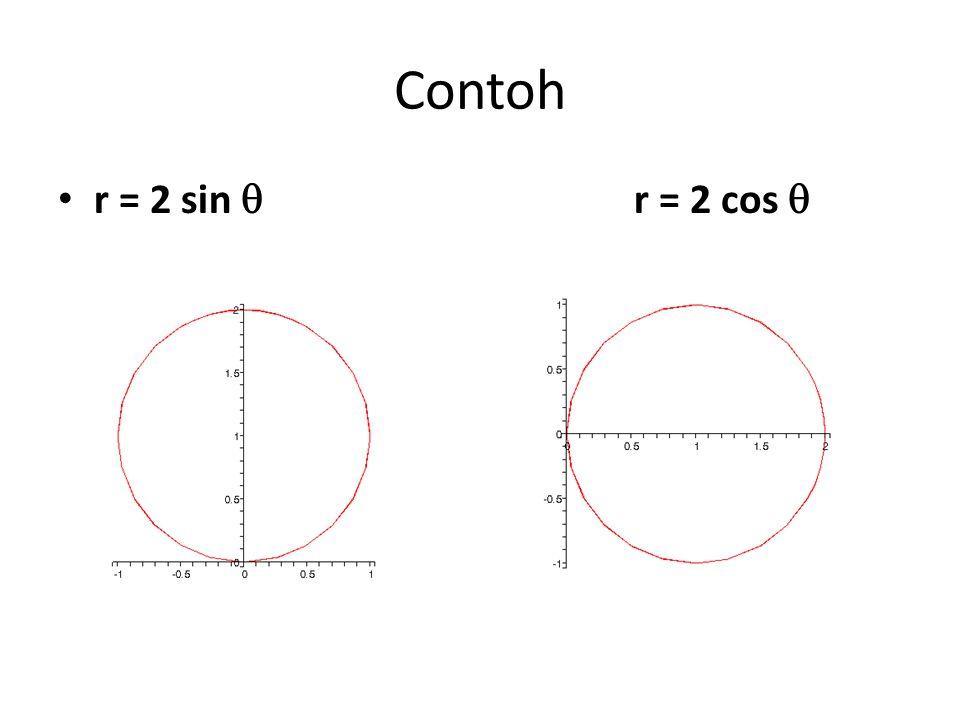 Contoh r = 2 sin  r = 2 cos 