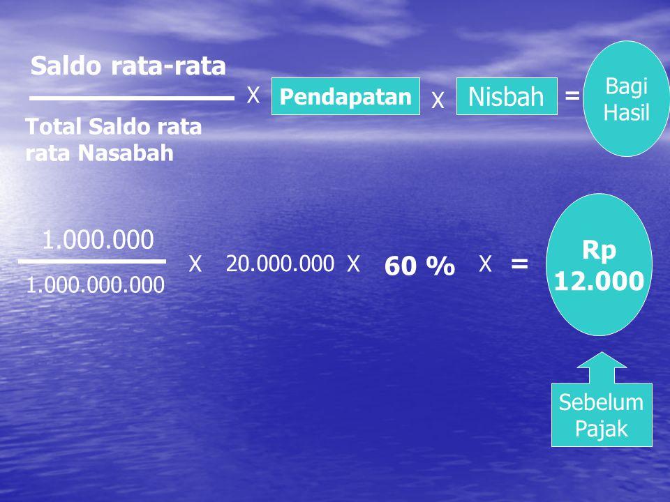 Saldo rata-rata Total Saldo rata rata Nasabah X Pendapatan X Nisbah = Bagi Hasil 1.000.000 1.000.000.000 X 20.000.000 X 60 % X = Rp 12.000 Sebelum Pajak